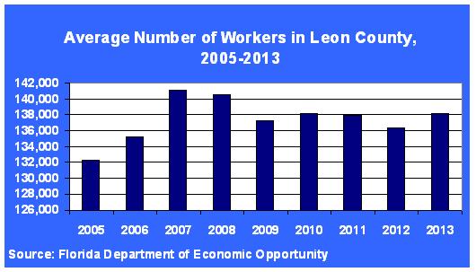 Leon County Employment Improves