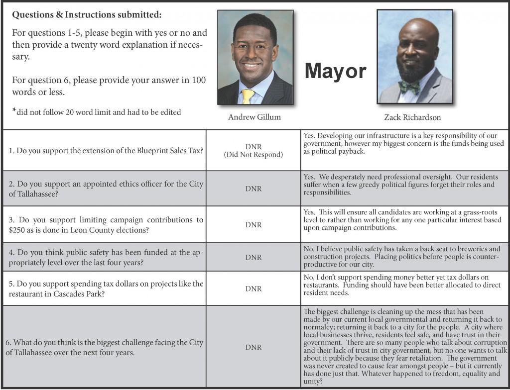 MayorBox