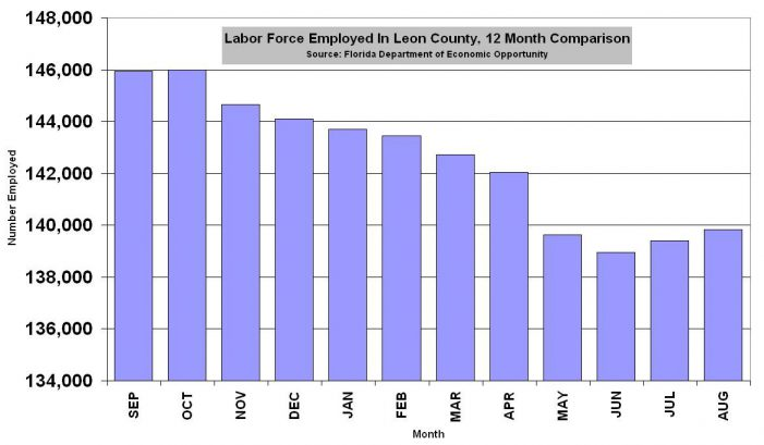 Leon County Adds 435 Jobs in August, 874 Over Last Two Months