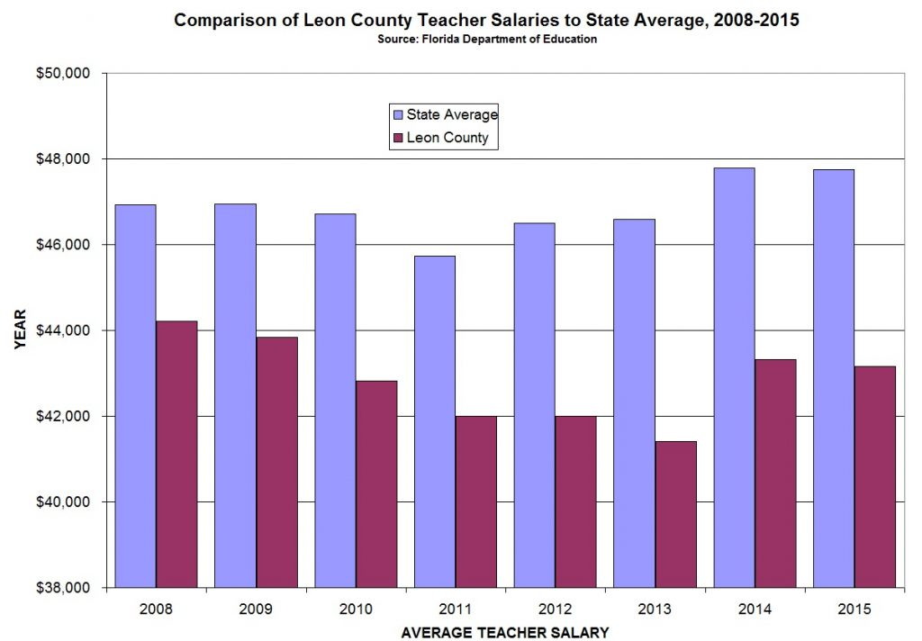 TEACHER SALARIES