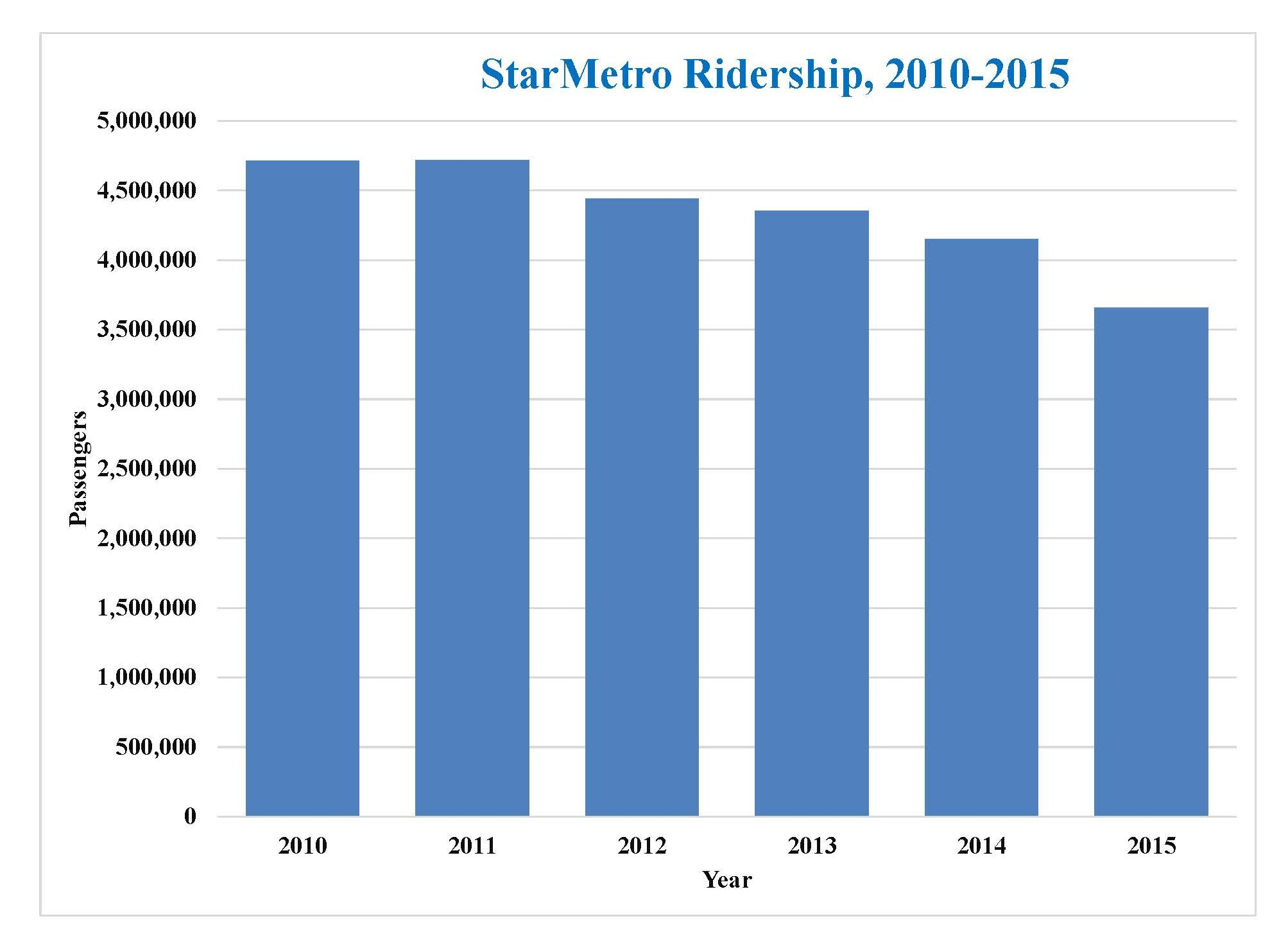 Starmetro Ridership Continues Decline With Slight Loss In 2016