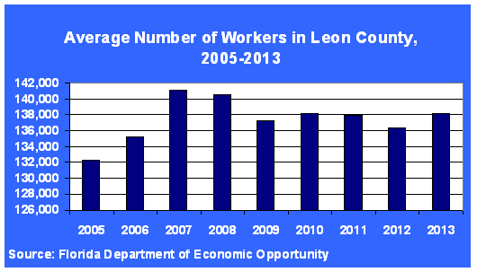 Leon County Employment Improves