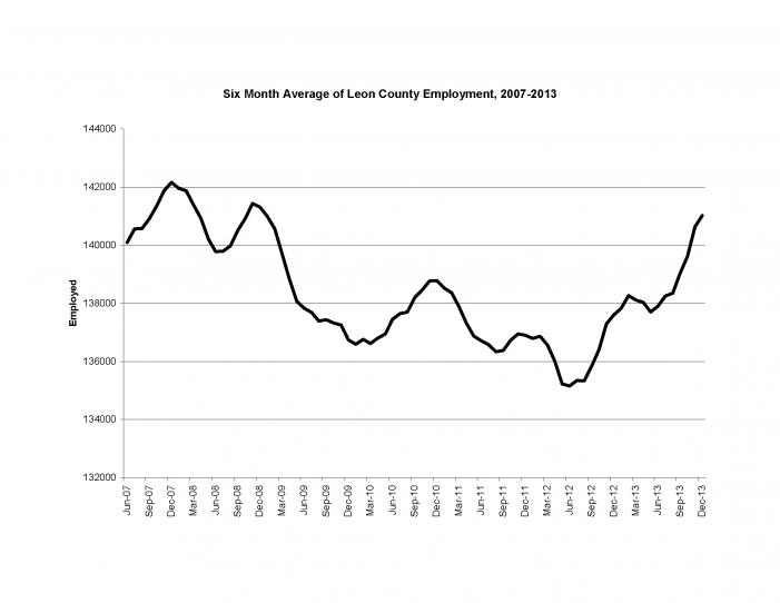 Employment Decreases in December