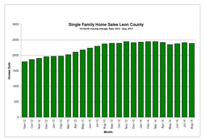 National, Local Home Sales Slow in August
