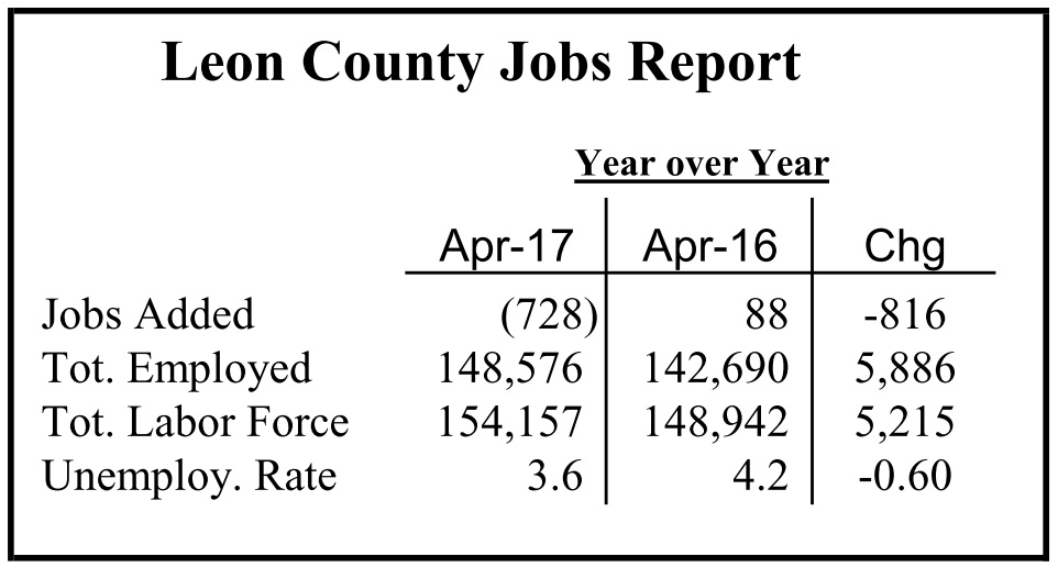 Despite Decline in Jobs, Leon County Unemployment Rate