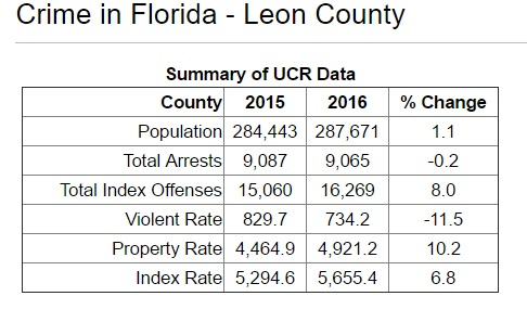 Leon County Ranks #1 in Crime Rate Again – Tallahassee Reports