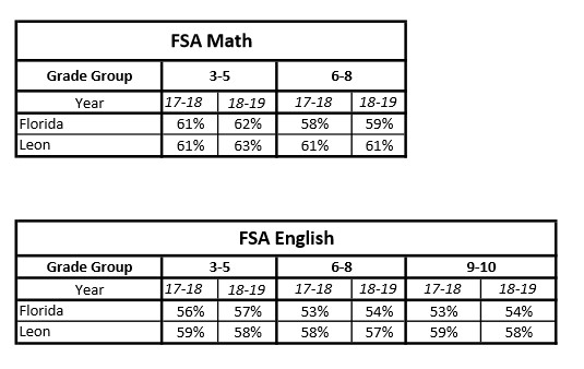 Leon 2019 FSA Scores Released by FDOE – Tallahassee Reports