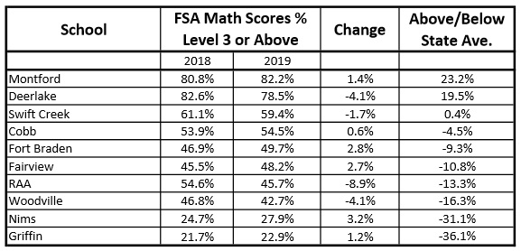 Montford, Deerlake Clear Leaders in Middle School FSA Scores