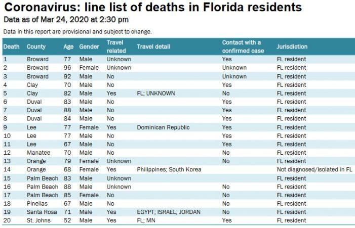Average Age of Twenty Coronavirus Deaths in Florida is 77.8