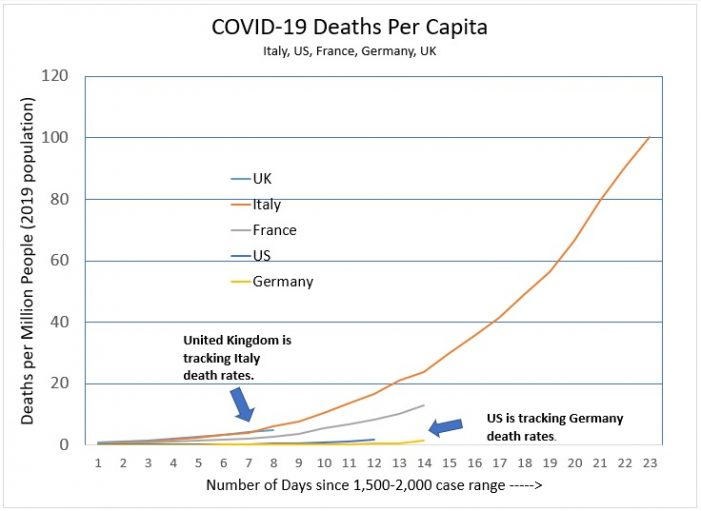 COVID-19 Death Rate Shows Different Trends in Different Countries