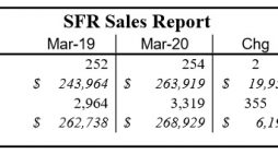 Leon County March Home Re-Sales Hold Steady, Prices Up
