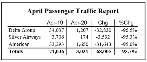 Tallahassee Airport Traffic Down 95% in April