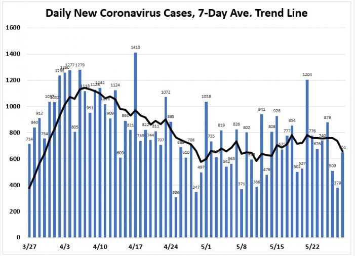 May 28: New Cases and New Hospitalizations Charts