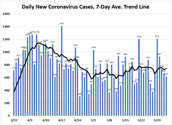 June 2: New Cases and New Hospitalizations Charts