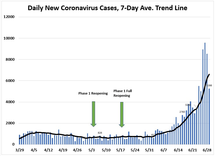 June 29: Tracking COVID-19 Cases, Hospitalizations, and Fatalities ...