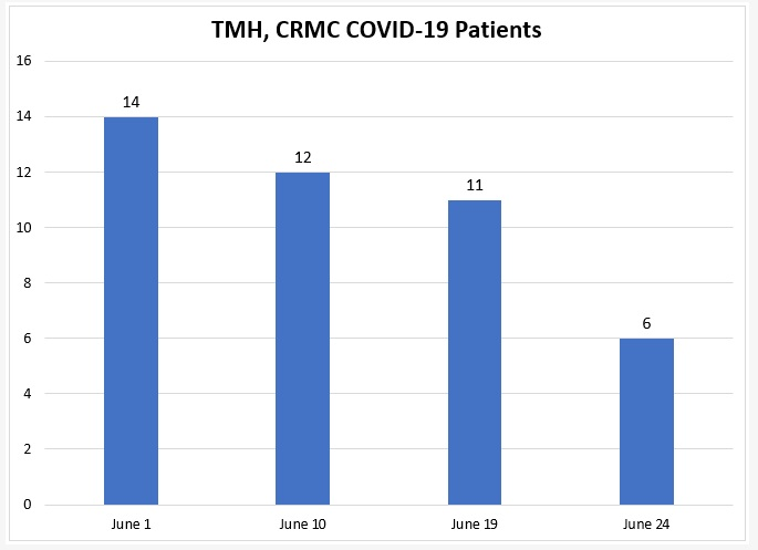 TMH, CRMC COVID-19 Patients Drop to Six
