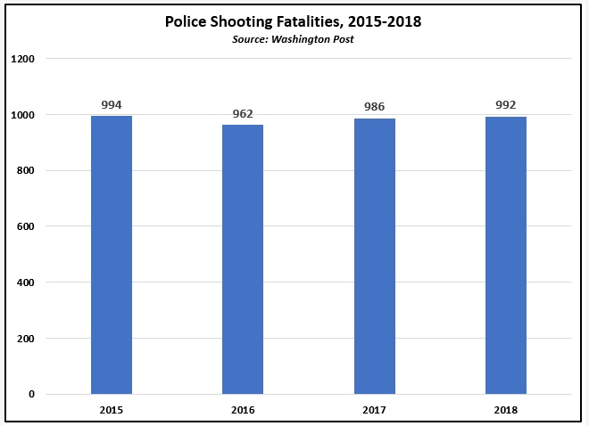 By the Numbers: Police Related Shooting Deaths in the United States