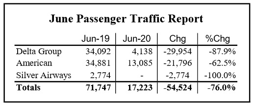 Airport Traffic Down in June, Annual Rate Down 20%.