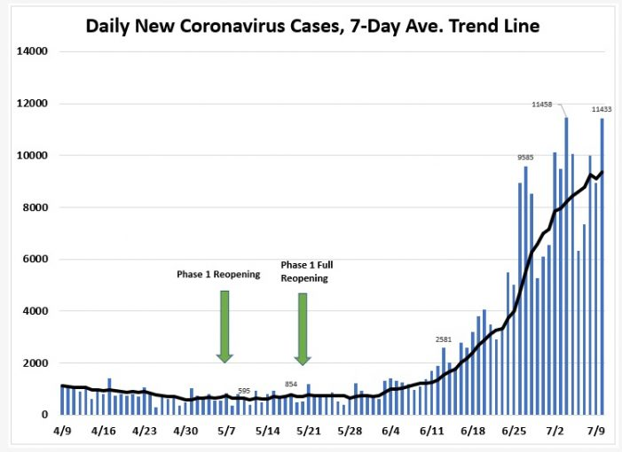 July 10: Tracking Florida COVID-19 Cases, Hospitalizations, and  Fatalities