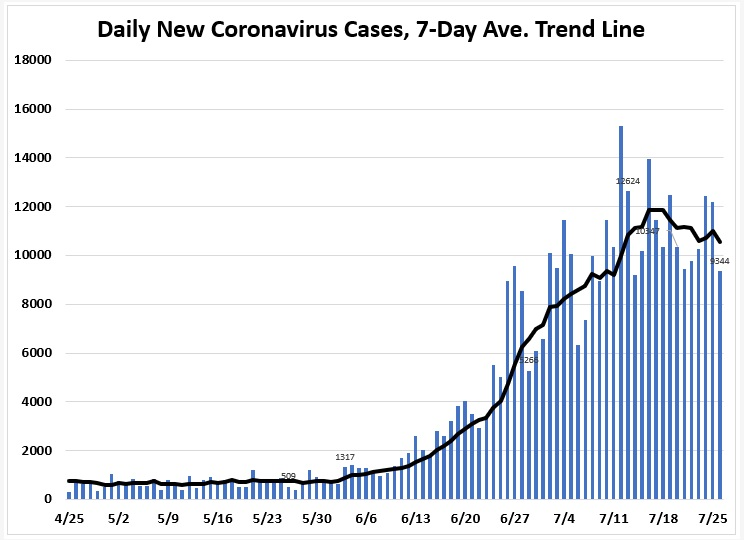 July 26: Tracking Florida COVID-19 Cases, Hospitalizations, and ...