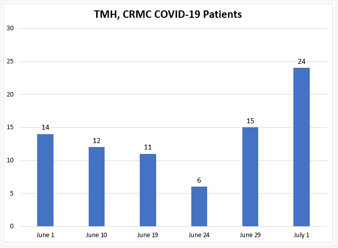 Leon County Hospitalizations Increase, TMH Reports Two Covid-19 Patients in ICU