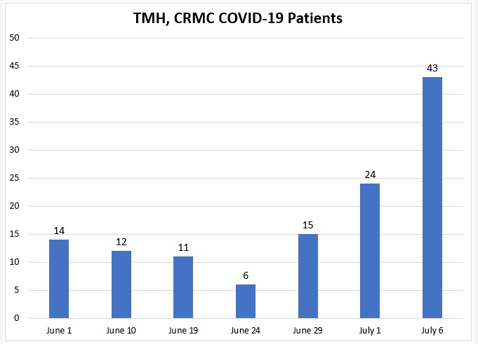 Leon County Hospitalizations Increase to 43, TMH Reports Two Covid-19 Patients in ICU