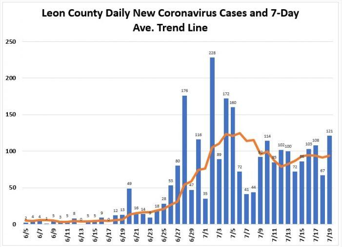 Leon County Cases Flatten, Positivity Rate Trending Down