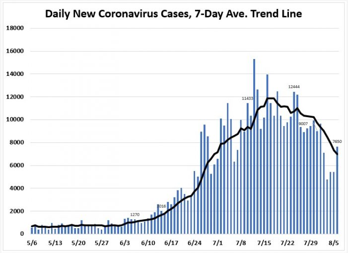August 6: Tracking Florida COVID-19 Cases, Hospitalizations, and  Fatalities