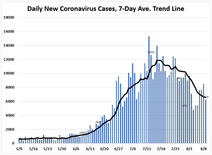 August 9 Tracking Florida Covid 19 Cases Hospitalizations And