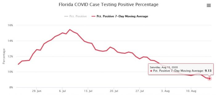 Florida Covid Positivity Rate Continues To Fall Tallahassee Reports