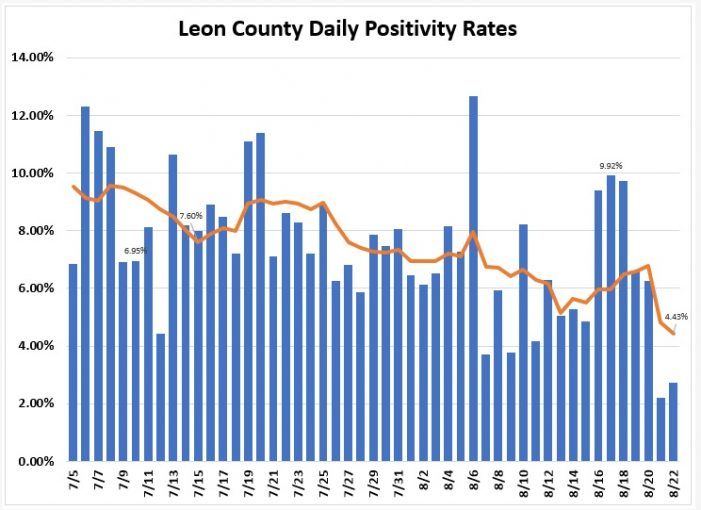 Leon County COVID Positivity Rate Drops Below 5%