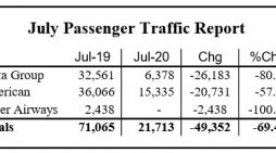 July Airport Traffic Shows Slight Improvement
