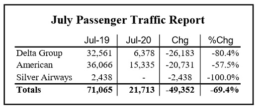 July Airport Traffic Shows Slight Improvement
