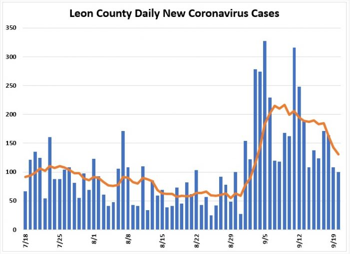 After Spike, Leon County COVID Cases, Hospitalizations, Positivity Rate Headed Down