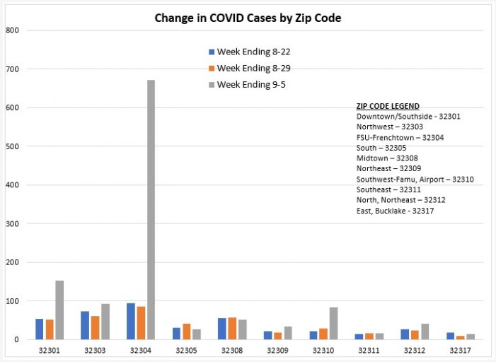 COVID Spikes in Zip Code 32304, Stable in Others