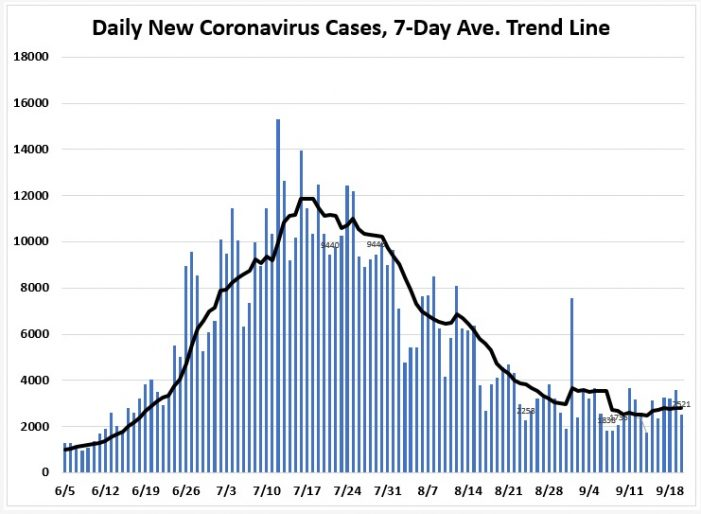 September 20: Tracking Florida COVID-19 Cases, Hospitalizations, and  Fatalities