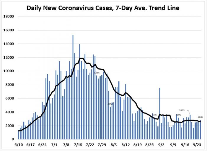 September 25: Tracking Florida COVID-19 Cases, Hospitalizations, and  Fatalities