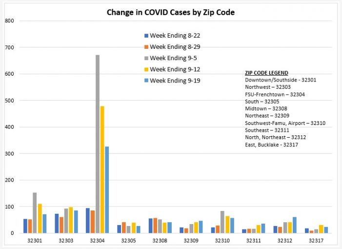 COVID Zip Code Report for Week Ending September 19