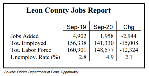 Leon County, State Job Growth Slows in September