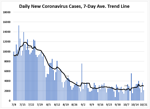 October 21: Tracking Florida COVID-19 Cases, Hospitalizations, and  Fatalities