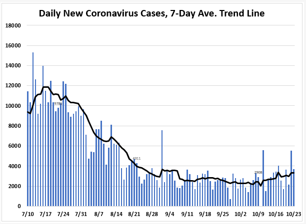 October 23: Tracking Florida COVID-19 Cases, Hospitalizations, and  Fatalities