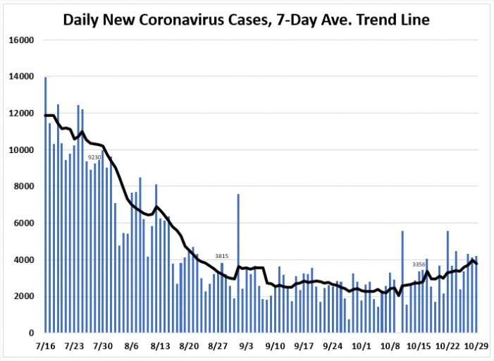 October 29: Tracking Florida COVID-19 Cases, Hospitalizations, and  Fatalities