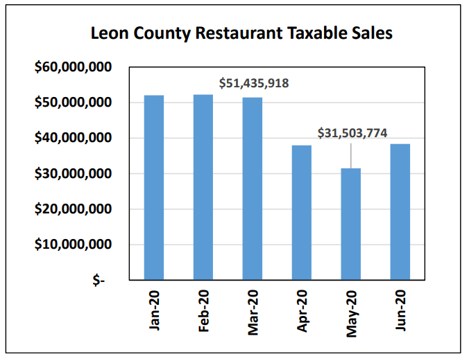 Restaurant Taxable Sales Rebound from 40% Drop Due to COVID, Still Lagging