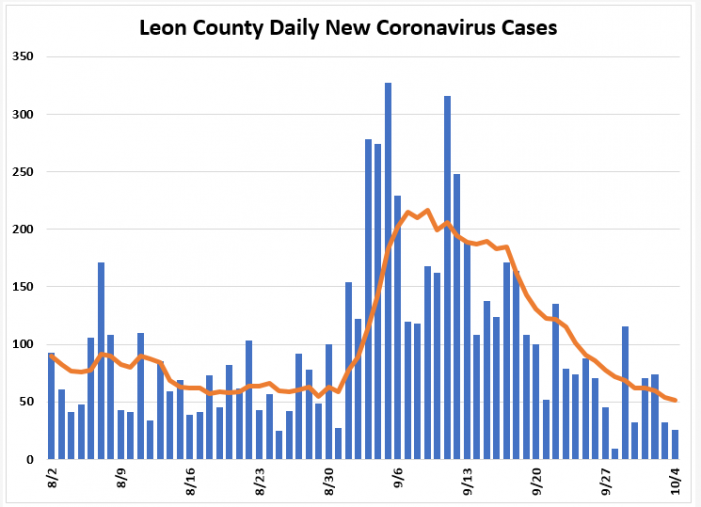 Weekly Report: Leon COVID Numbers Continue to Fall