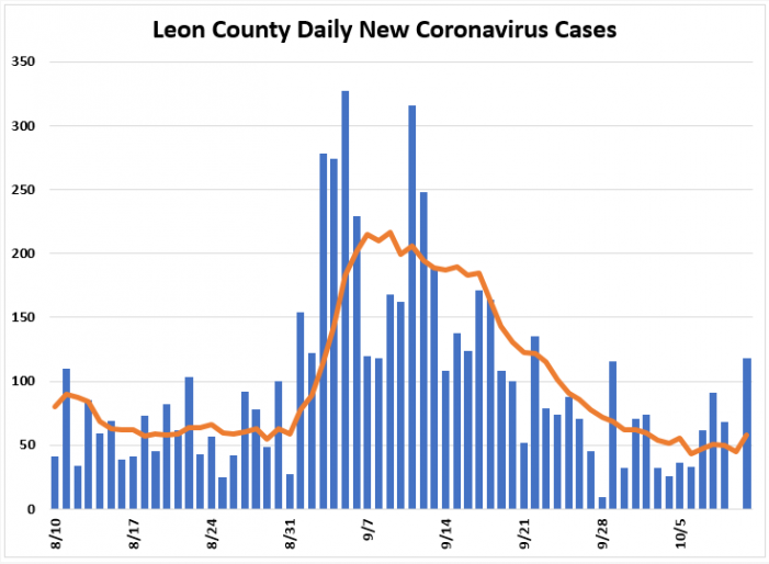 Weekly Report: Leon COVID Positivity Rate Below 5% for Last Two Weeks