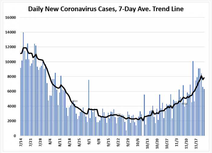 November 23: Tracking Florida COVID-19 Cases, Hospitalizations, and  Fatalities