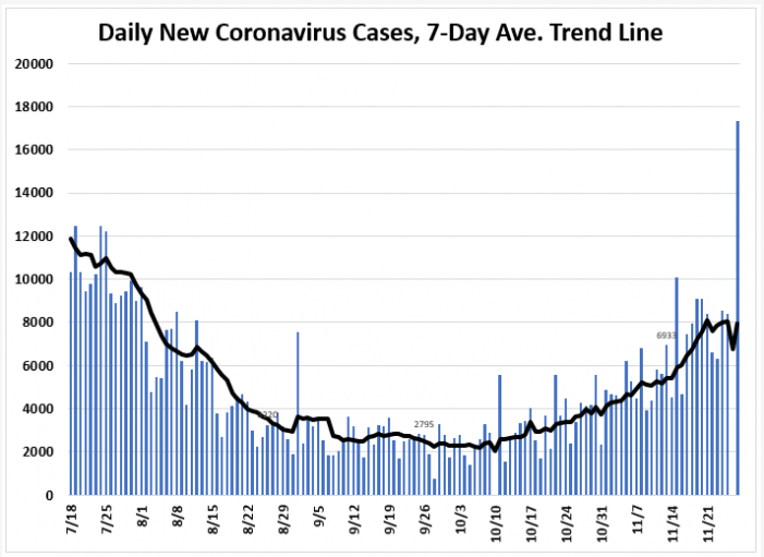 November 27: Tracking Florida COVID-19 Cases, Hospitalizations, and  Fatalities