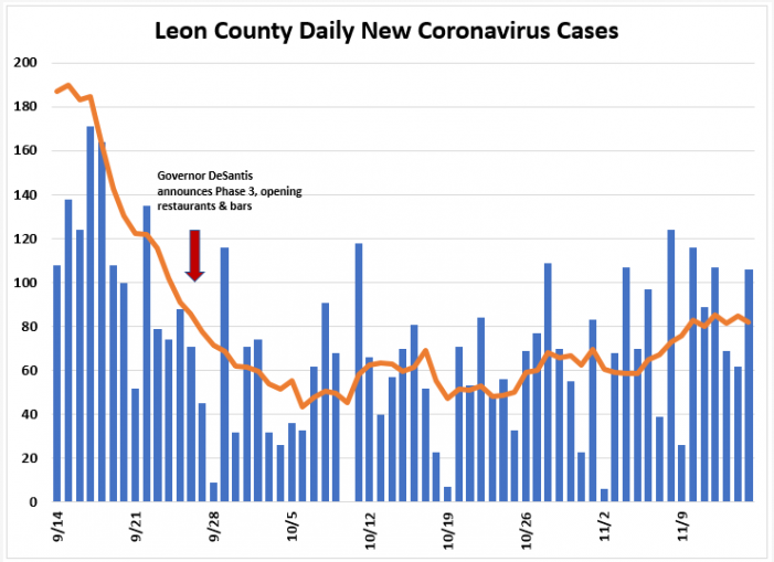 Weekly Report Ending Nov. 15th: Leon COVID Cases Up, Hospitalizations Down