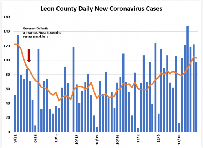 Weekly Report Ending Nov. 22nd: Leon COVID Cases Up, Positivity Rate below 5%
