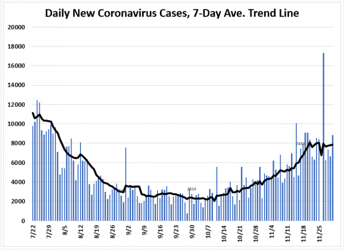 December 1 Tracking Florida Covid 19 Cases Hospitalizations And Fatalities Tallahassee Reports